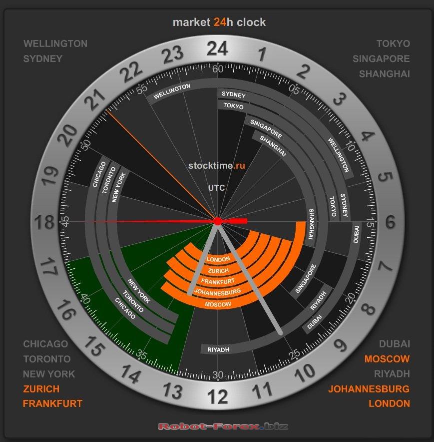 Время_работы_рынка_forex форекс аналитика 2009